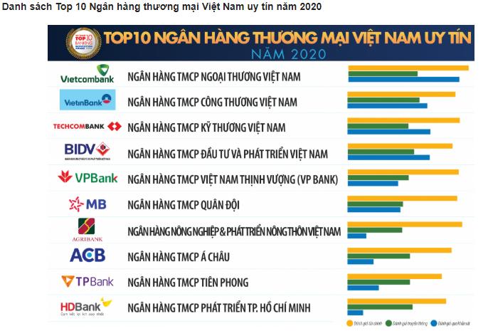 top 10 ngân hàng thương mại tốt nhất